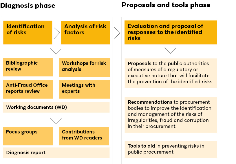 Phases project Risks to Integrity in Public Procurement